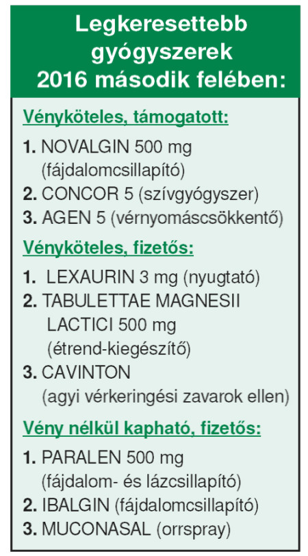 gyogyszerek