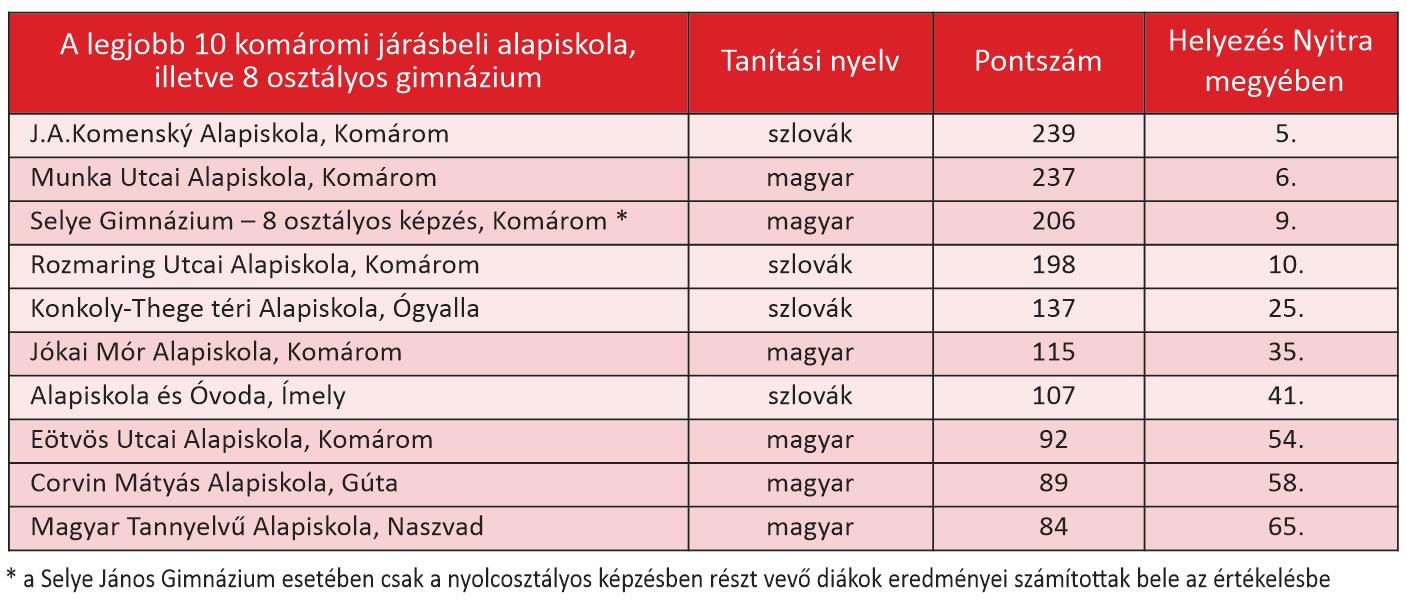 iskolak taáblázat