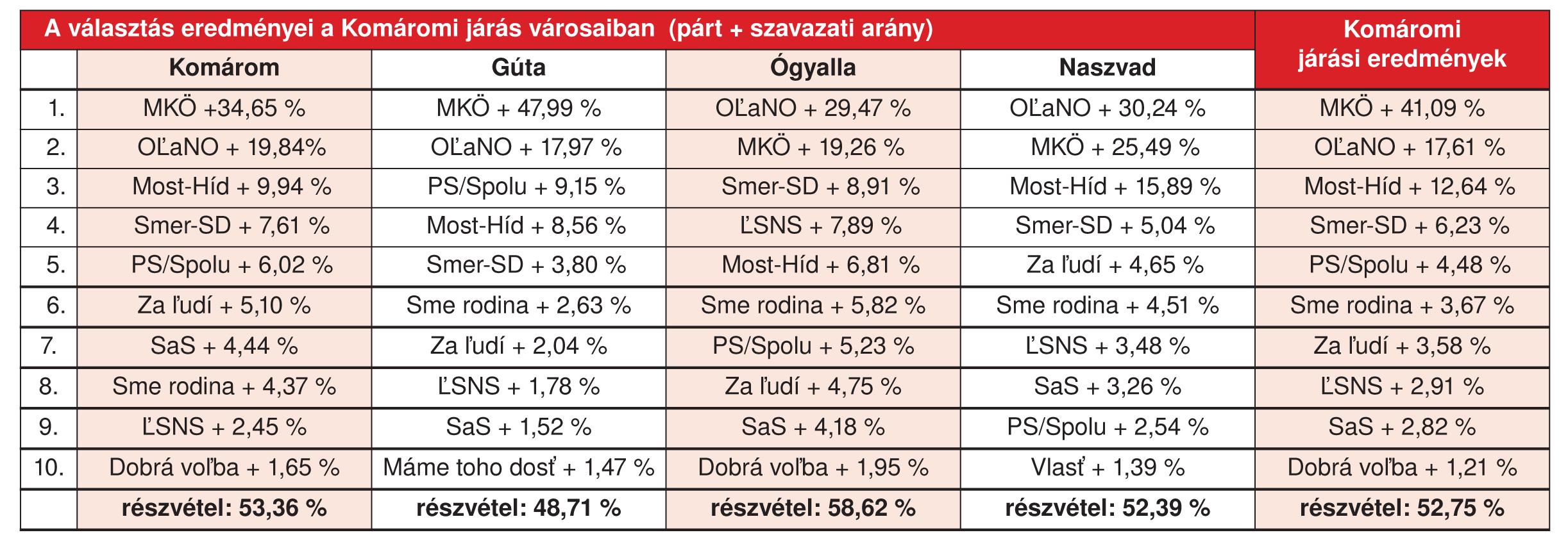 tablazat_varosok_kn
